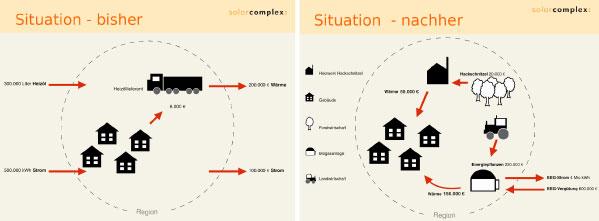 Vorher - nachher: Wie sich Energie- und Geldflüsse in einem Bioenergiedorf verändern.